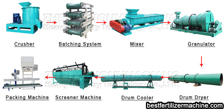 processing flow of bio-organic fertilizer making machine